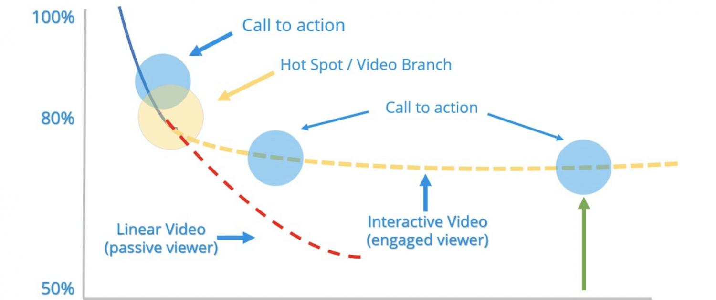 interactive video production orlando